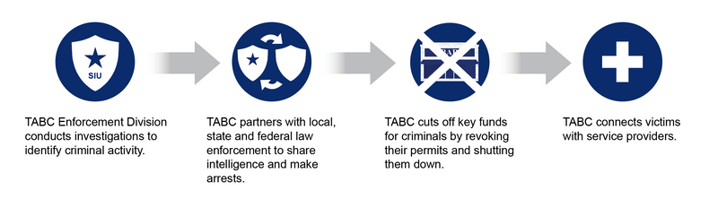 TABC roles in preventing human trafficking